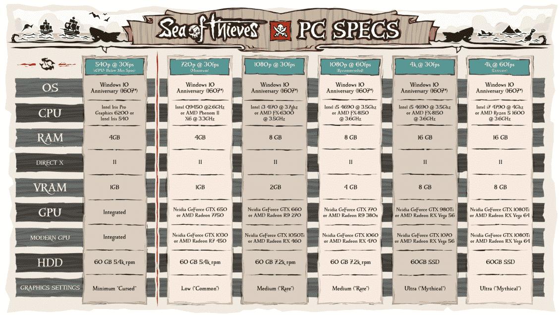 Sea of Thieves: svelati i requisiti di sistema per PC - 7A0F0195 6A5F 42FD 936C FF2B4773D27D