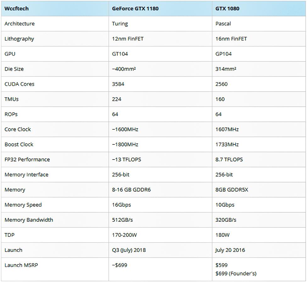 NVIDIA GeForce GTX 1180 potrebbe essere rilasciata a Luglio - unknown