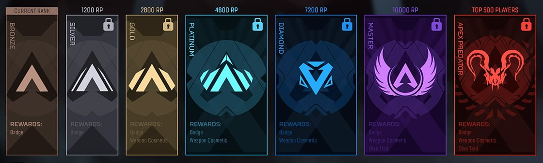 APEX Legends: nuova divisione fra 7 giorni, cosa succederà? 2
