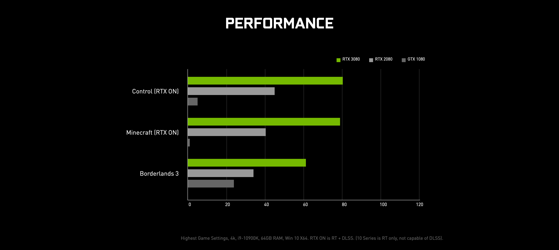 GeForce RTX 3080, RTX 3070 e RTX 3060 le nuove schede video NVIDIA 3